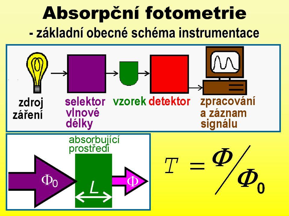 Absorpční fotometrie - základní obecné schéma instrumentace