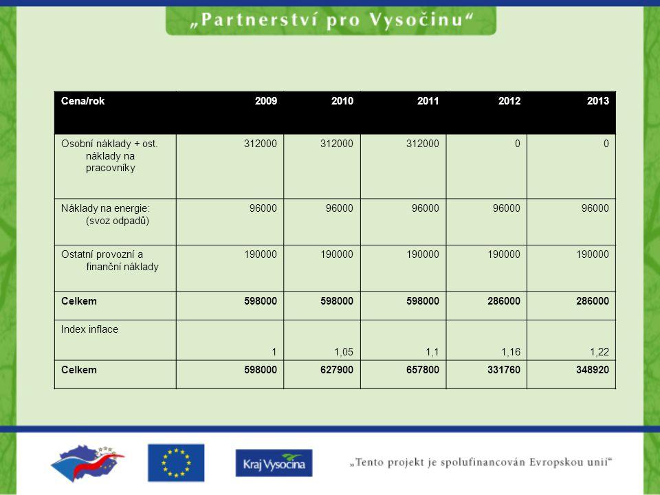 Cena/rok 2009. 2010. 2011. 2012. 2013. Osobní náklady + ost. náklady na pracovníky. 312000. Náklady na energie: (svoz odpadů)