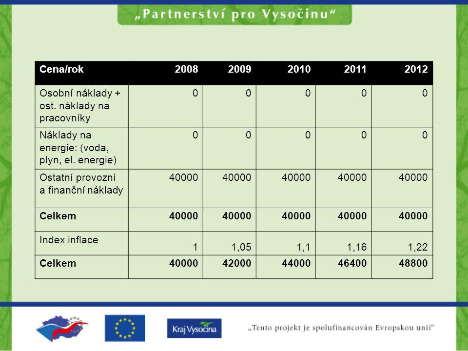 Cena/rok 2008. 2009. 2010. 2011. 2012. Osobní náklady + ost. náklady na pracovníky. Náklady na energie: (voda, plyn, el. energie)