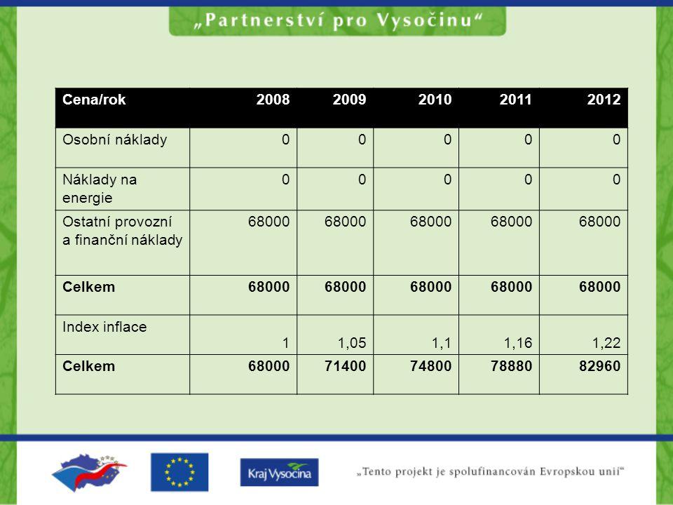 Cena/rok 2008. 2009. 2010. 2011. 2012. Osobní náklady. Náklady na energie. Ostatní provozní a finanční náklady.