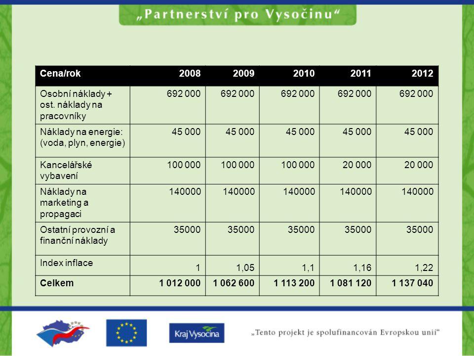 Cena/rok 2008. 2009. 2010. 2011. 2012. Osobní náklady + ost. náklady na pracovníky. 692 000. Náklady na energie: (voda, plyn, energie)