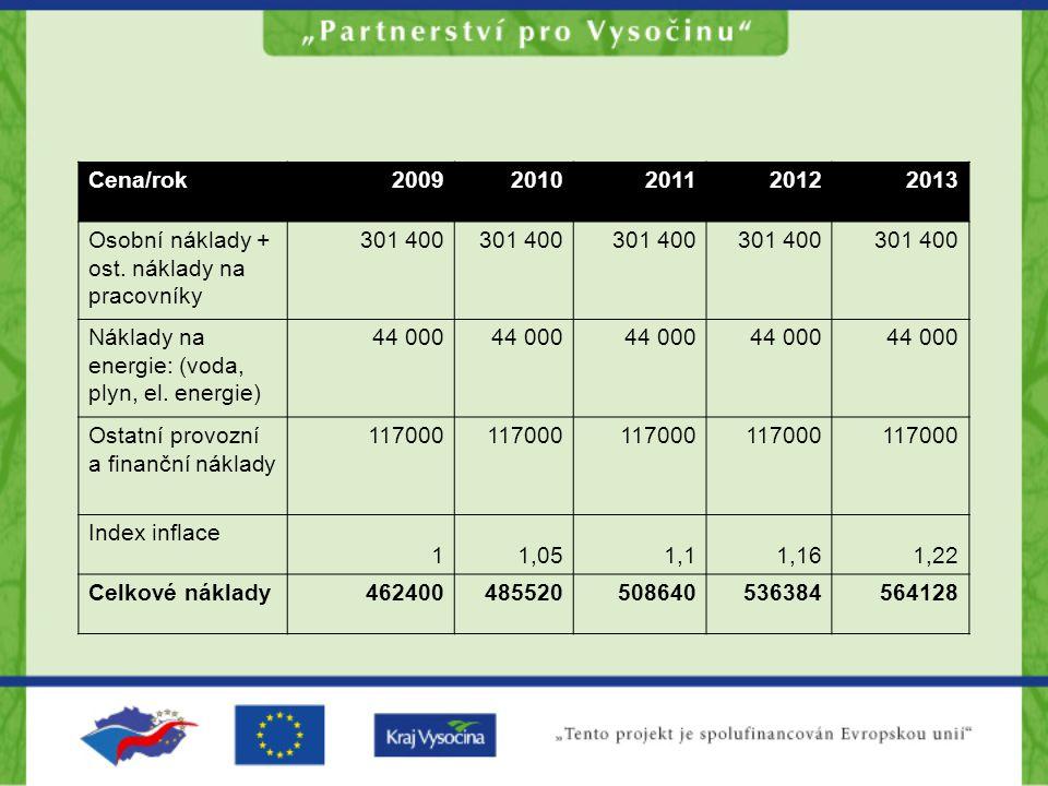 Cena/rok 2009. 2010. 2011. 2012. 2013. Osobní náklady + ost. náklady na pracovníky. 301 400. Náklady na energie: (voda, plyn, el. energie)