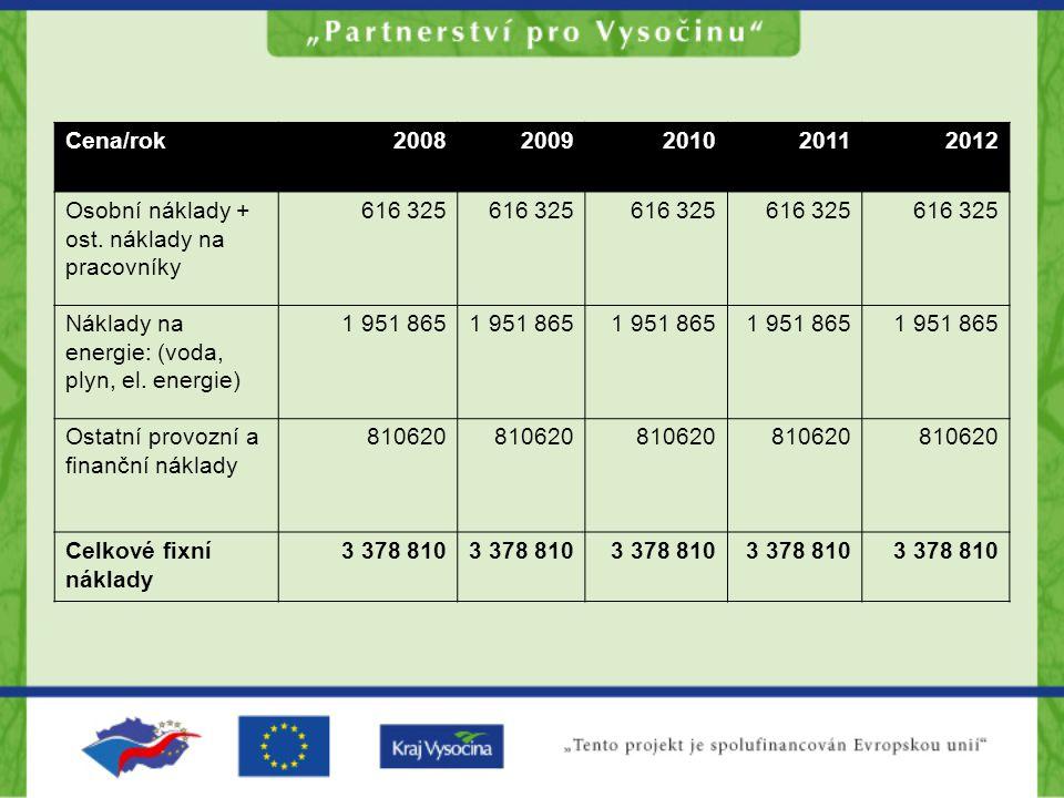 Cena/rok 2008. 2009. 2010. 2011. 2012. Osobní náklady + ost. náklady na pracovníky. 616 325. Náklady na energie: (voda, plyn, el. energie)