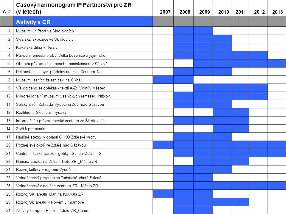 Časový harmonogram IP Partnerství pro ZR (v letech) Aktivity v CR