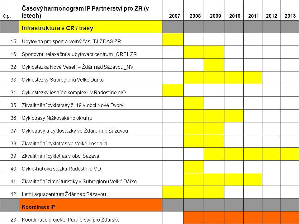 Časový harmonogram IP Partnerství pro ZR (v letech)