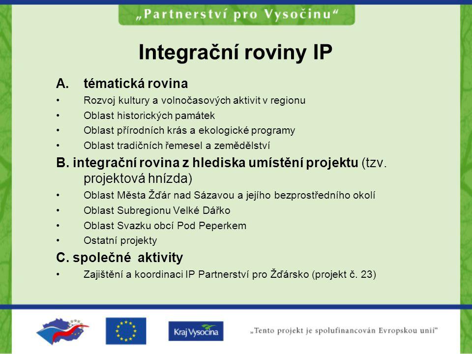 Integrační roviny IP tématická rovina