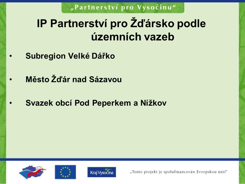 IP Partnerství pro Žďársko podle územních vazeb