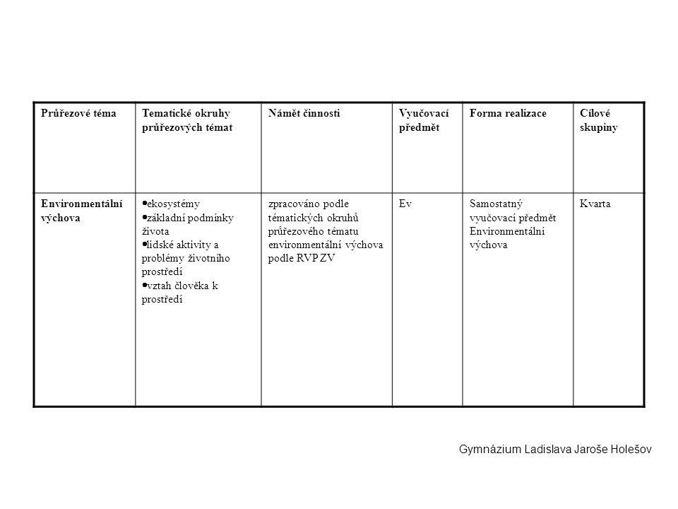 Průřezové téma Tematické okruhy průřezových témat. Námět činnosti. Vyučovací předmět. Forma realizace.