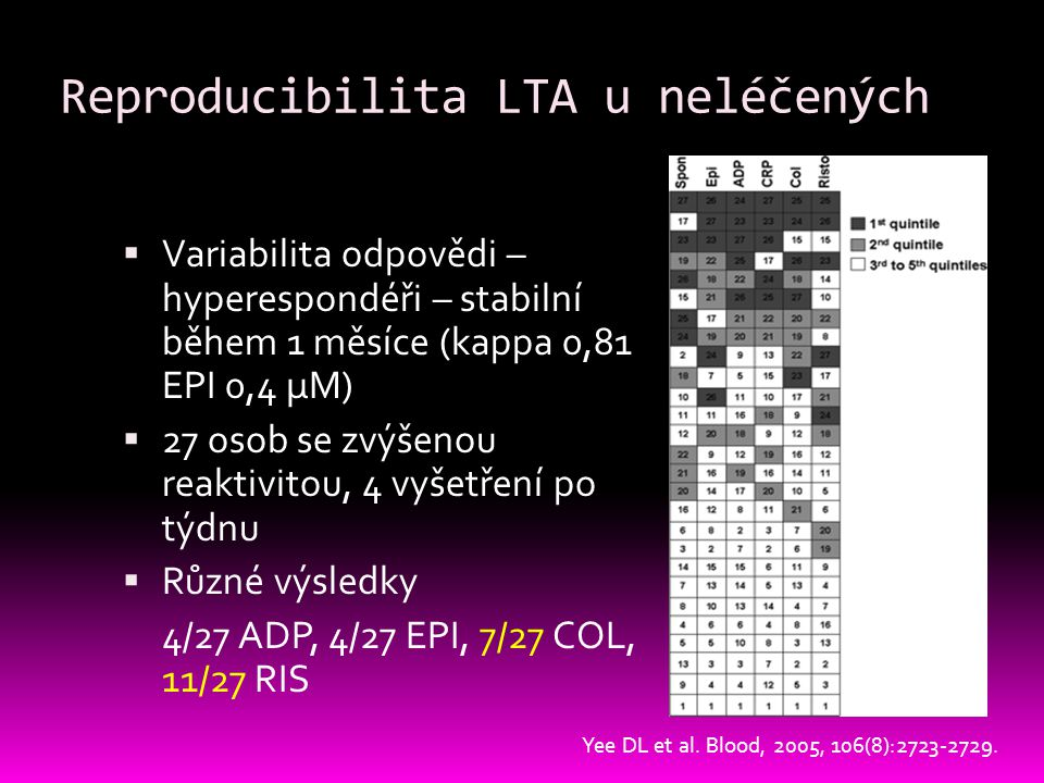 Reproducibilita LTA u neléčených