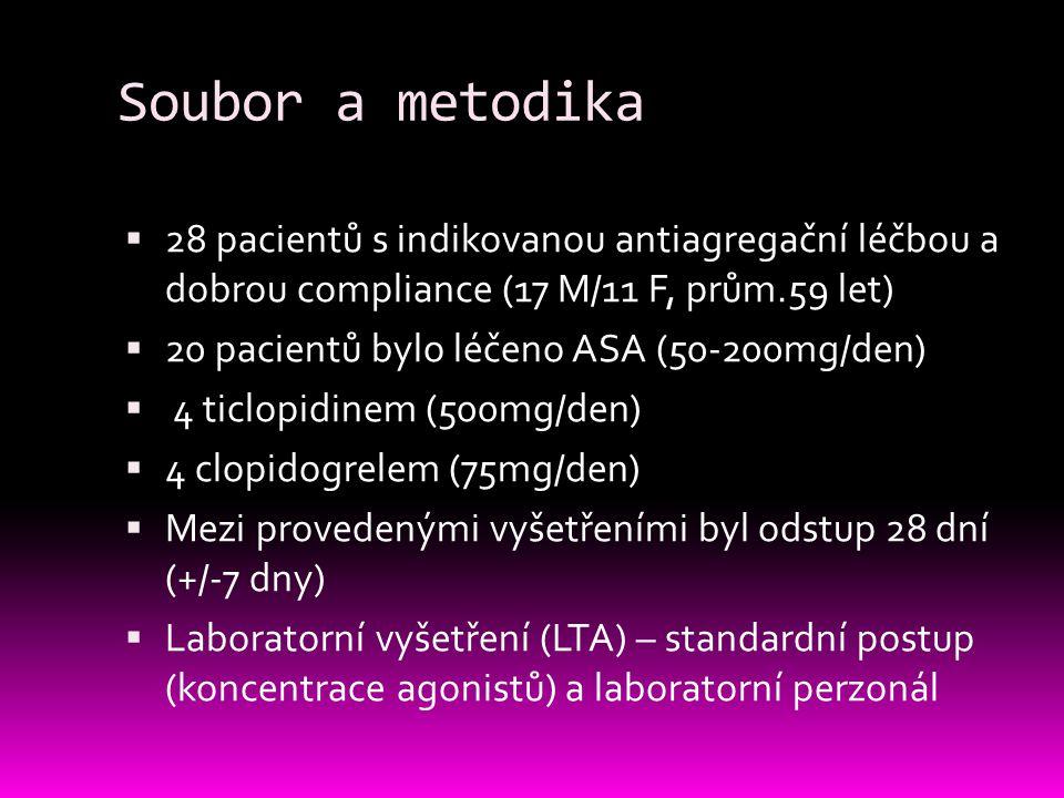 Soubor a metodika 28 pacientů s indikovanou antiagregační léčbou a dobrou compliance (17 M/11 F, prům.59 let)