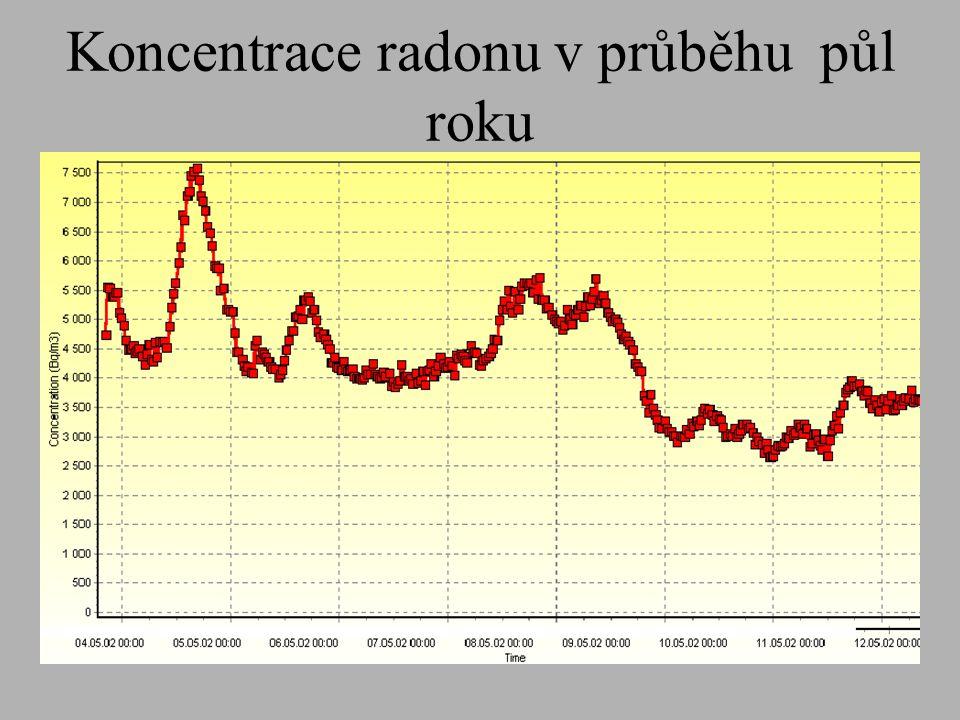 Koncentrace radonu v průběhu půl roku