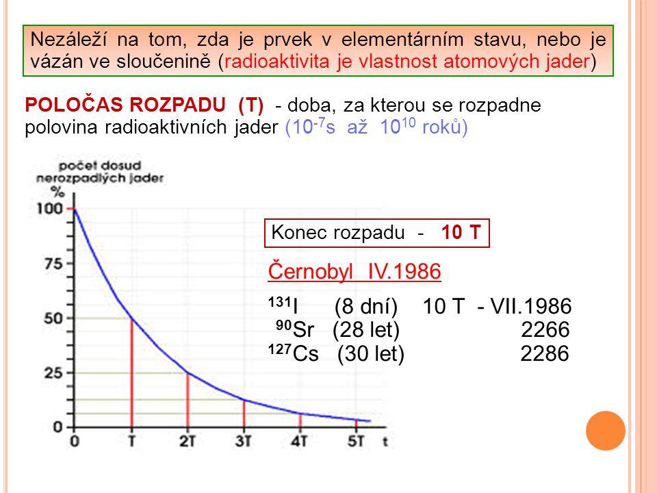 Černobyl IV.1986 131I (8 dní) 10 T - VII.1986 90Sr (28 let) 2266
