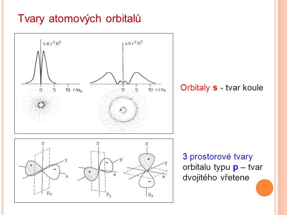 Tvary atomových orbitalů