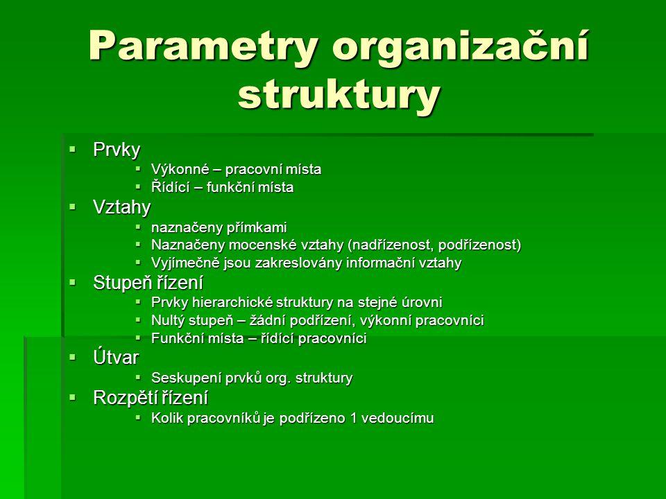 Parametry organizační struktury
