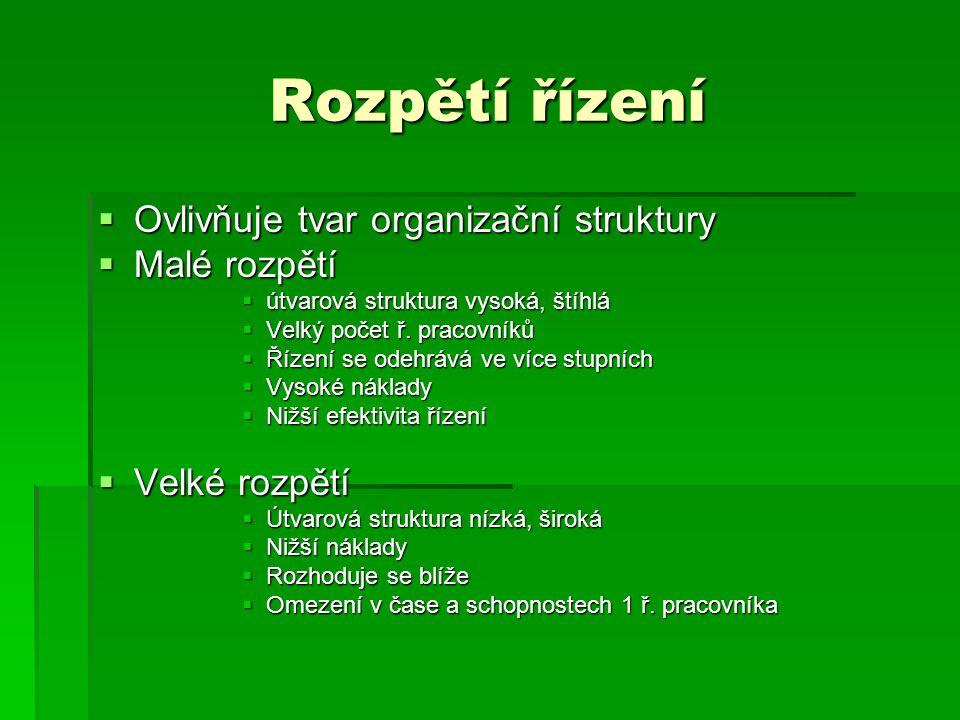 Rozpětí řízení Ovlivňuje tvar organizační struktury Malé rozpětí