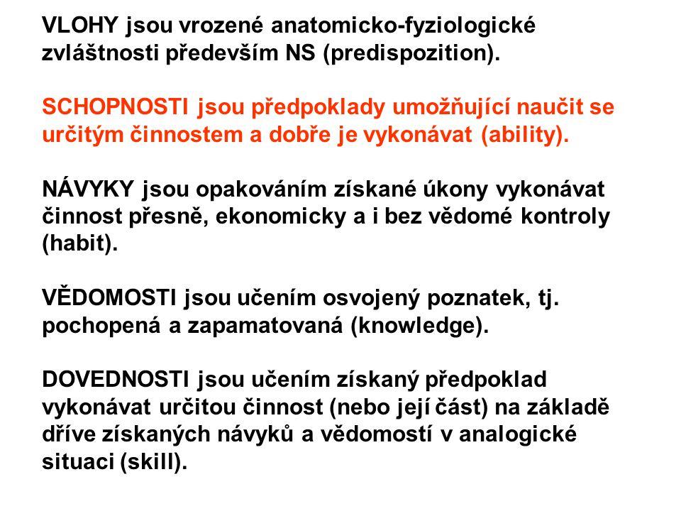 VLOHY jsou vrozené anatomicko-fyziologické zvláštnosti především NS (predispozition).