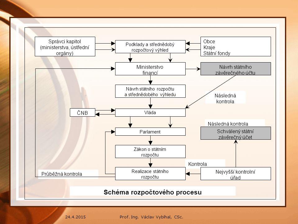 Schéma rozpočtového procesu