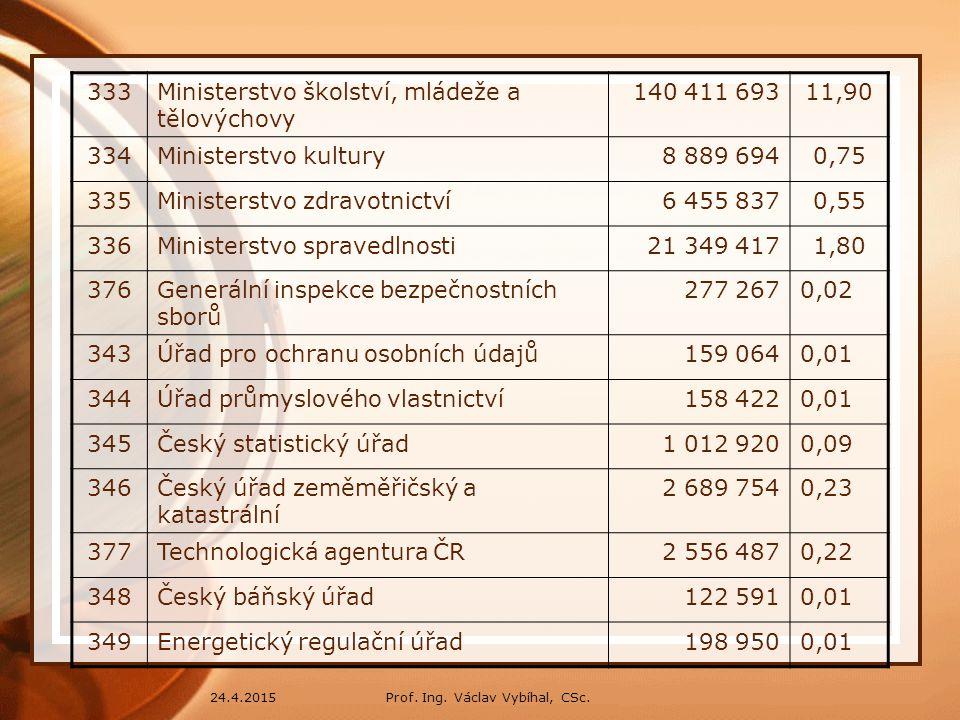 Ministerstvo školství, mládeže a tělovýchovy 140 411 693 11,90 334