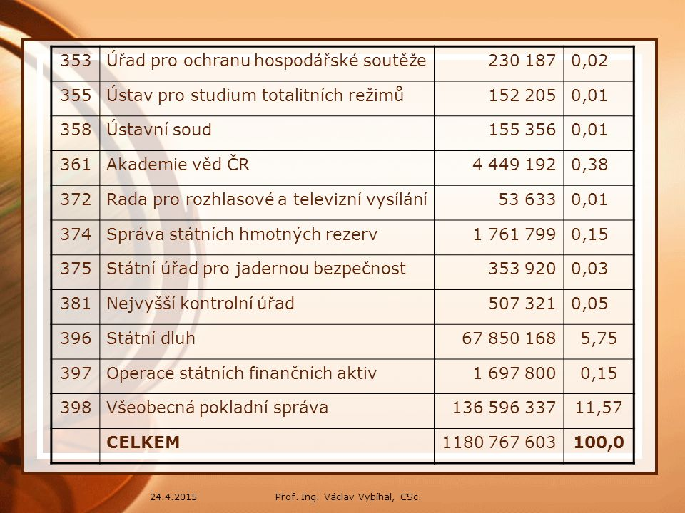 Úřad pro ochranu hospodářské soutěže 230 187 0,02 355