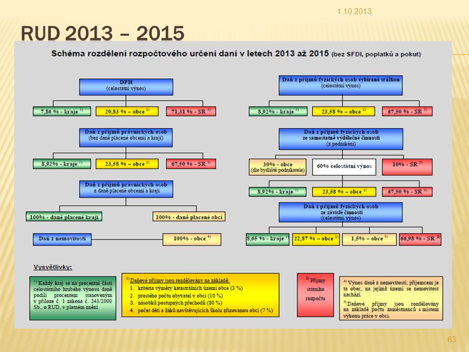 1.10.2013 RUD 2013 – 2015