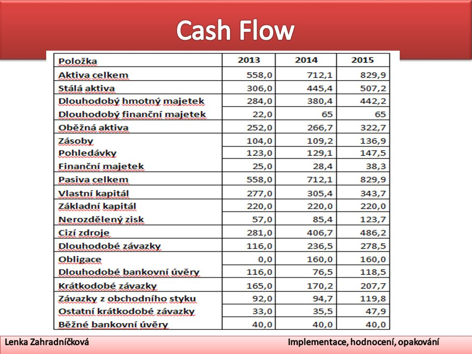 Cash Flow Lenka Zahradníčková Implementace, hodnocení, opakování