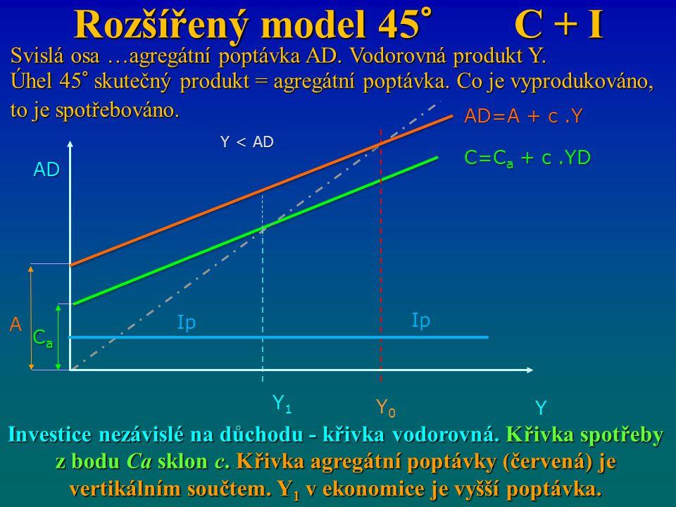 Rozšířený model 45° C + I Svislá osa …agregátní poptávka AD. Vodorovná produkt Y.
