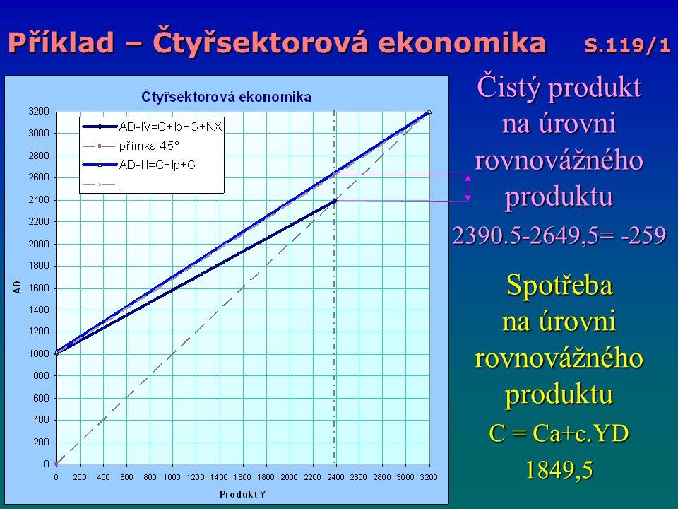 Čistý produkt na úrovni rovnovážného produktu 2390.5-2649,5= -259