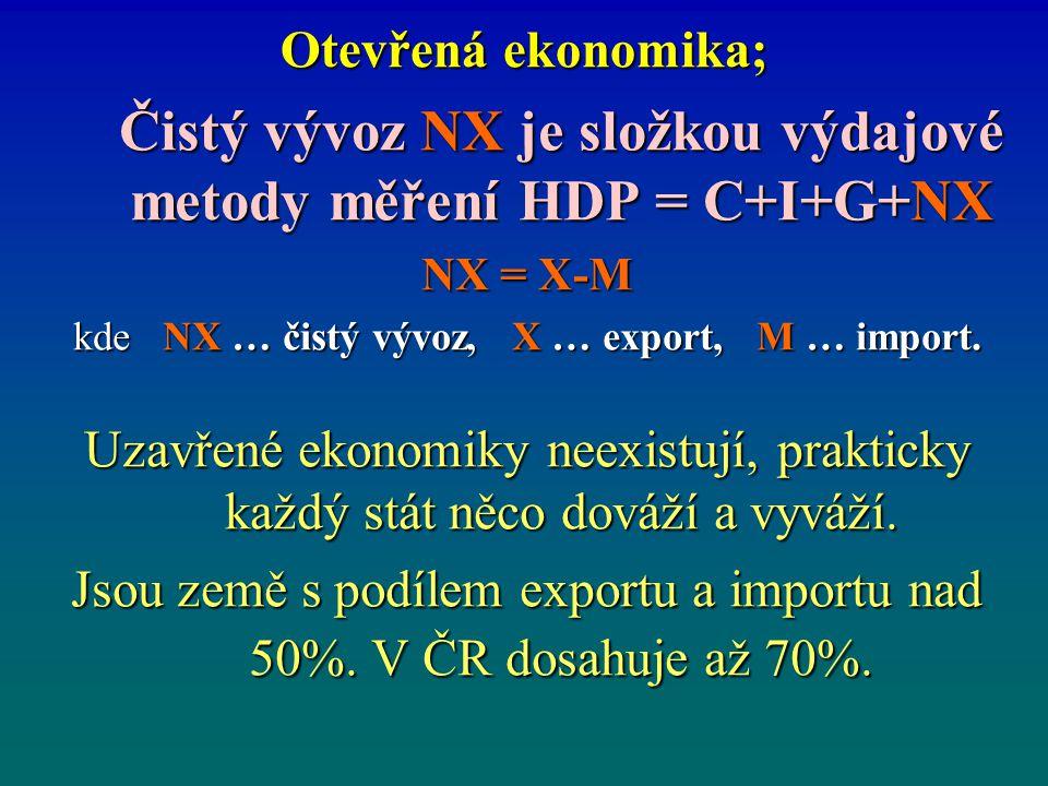 Čistý vývoz NX je složkou výdajové metody měření HDP = C+I+G+NX