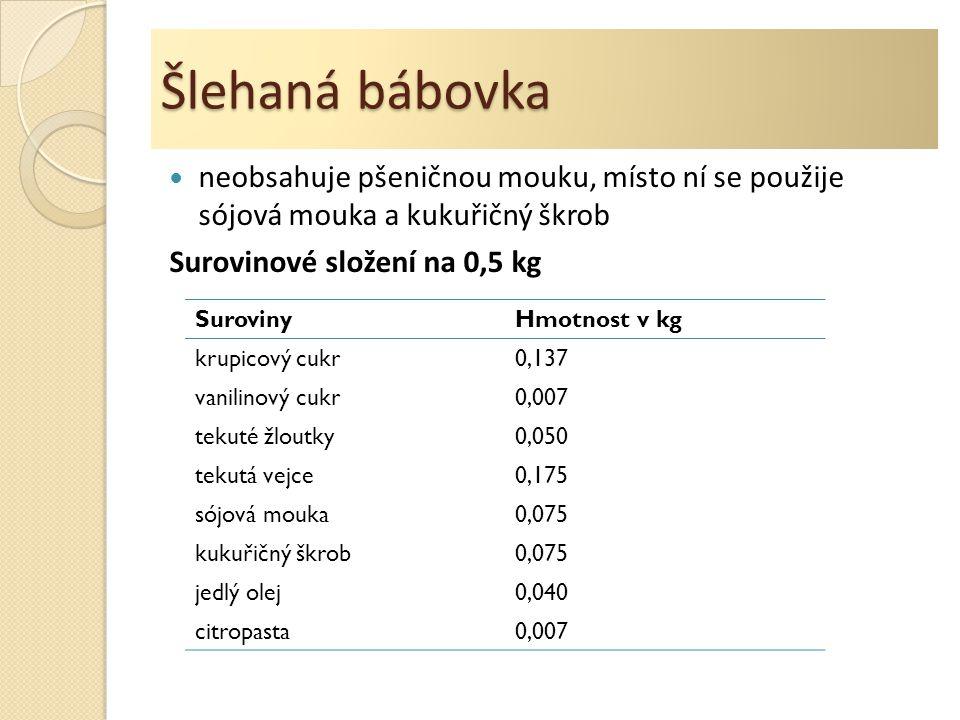 Šlehaná bábovka neobsahuje pšeničnou mouku, místo ní se použije sójová mouka a kukuřičný škrob. Surovinové složení na 0,5 kg.