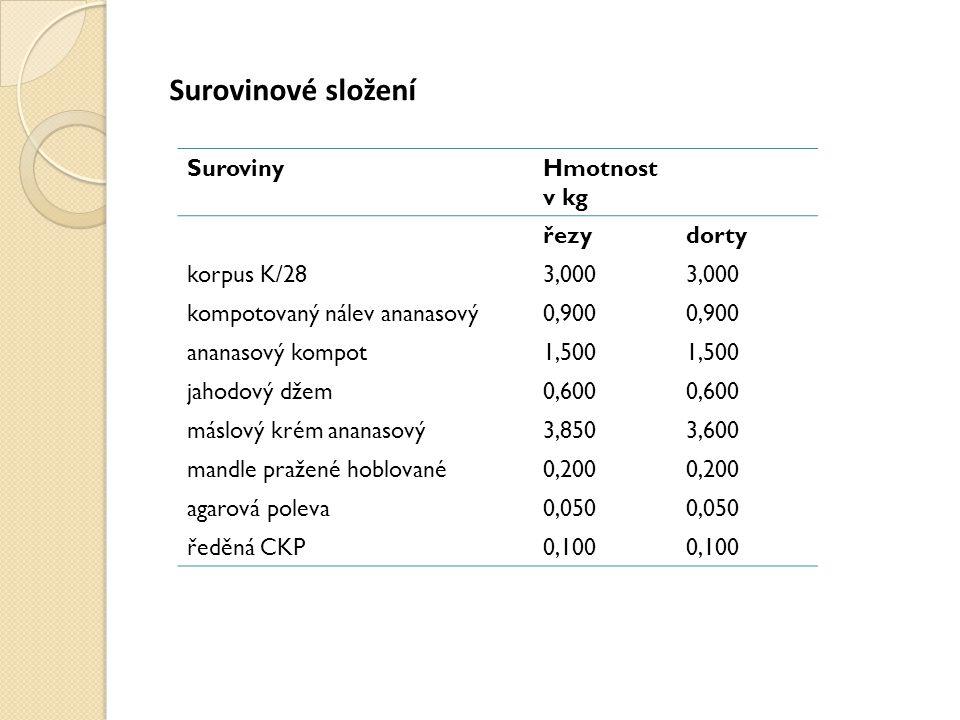 Surovinové složení Suroviny Hmotnost v kg řezy dorty korpus K/28 3,000