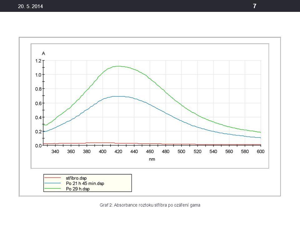 Graf 2: Absorbance roztoku stříbra po ozáření gama
