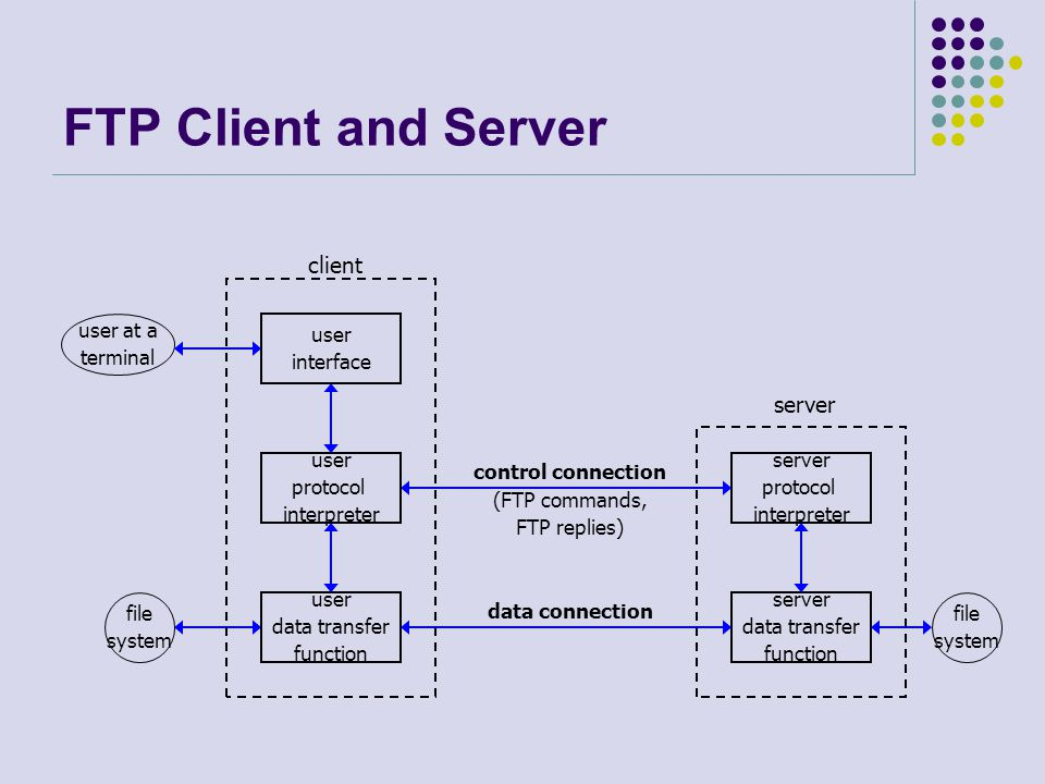 FTP Client and Server client server user at a terminal user interface