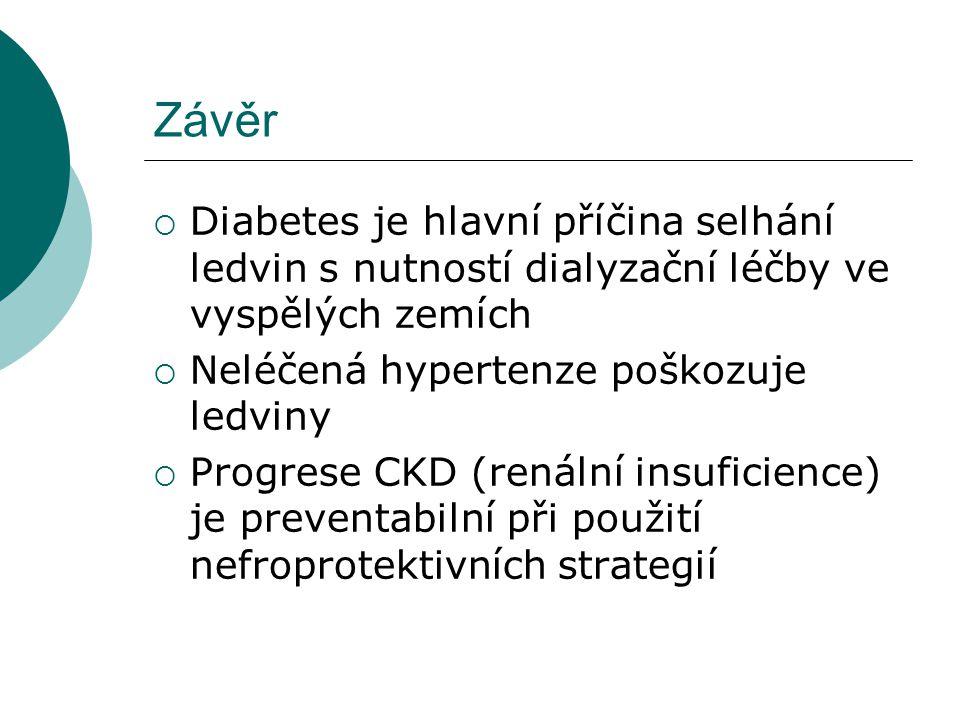 Závěr Diabetes je hlavní příčina selhání ledvin s nutností dialyzační léčby ve vyspělých zemích. Neléčená hypertenze poškozuje ledviny.