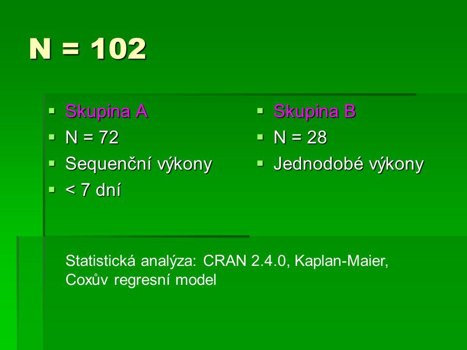 N = 102 Skupina A N = 72 Sequenční výkony < 7 dní Skupina B N = 28