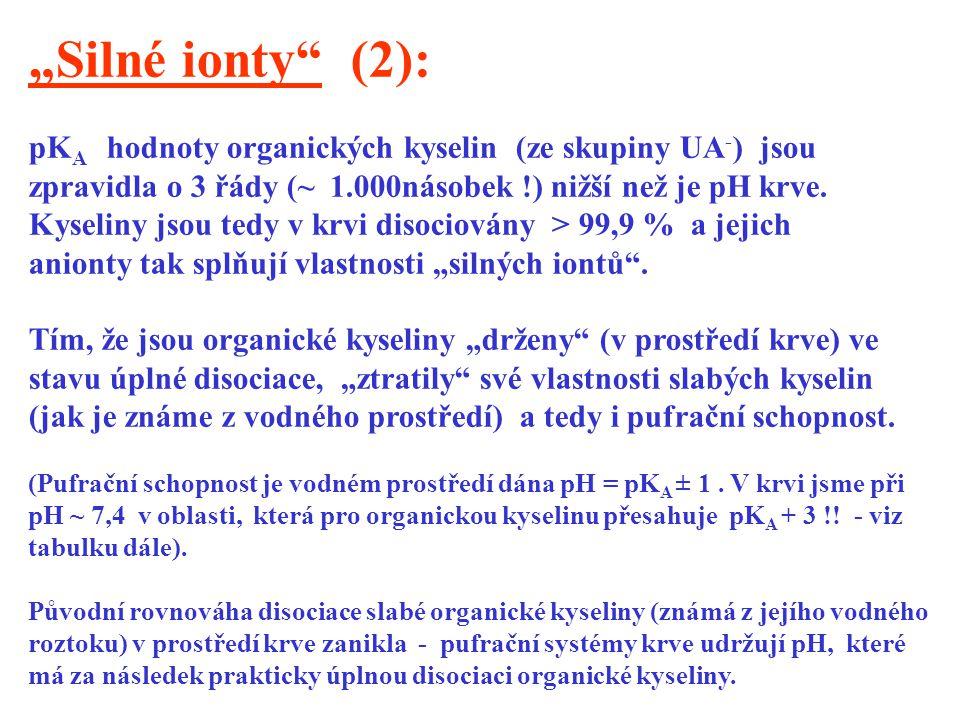 """""""Silné ionty (2): pKA hodnoty organických kyselin (ze skupiny UA-) jsou. zpravidla o 3 řády (~ 1.000násobek !) nižší než je pH krve."""