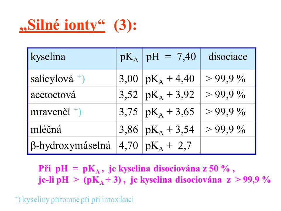 """""""Silné ionty (3): kyselina pKA pH = 7,40 disociace salicylová +) 3,00"""