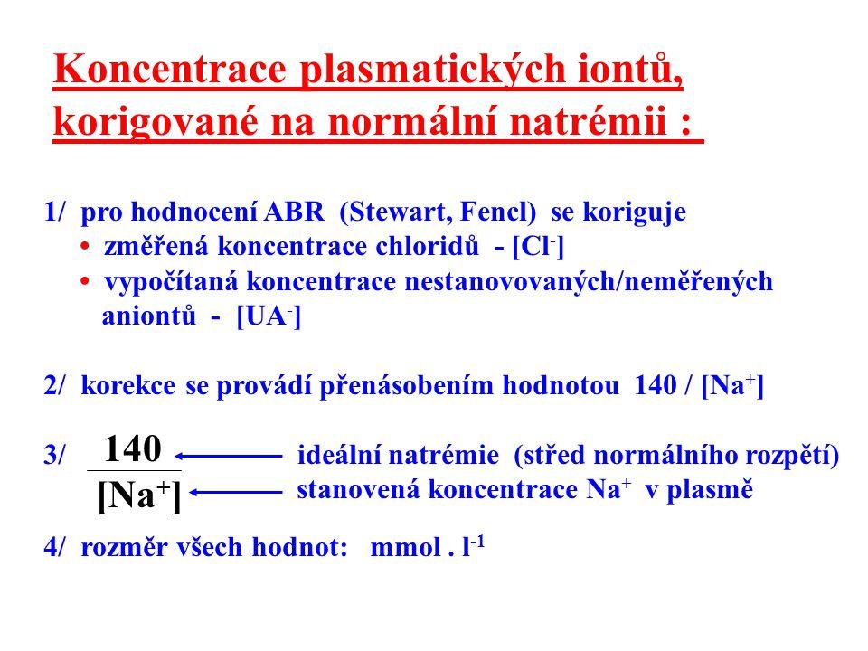Koncentrace plasmatických iontů, korigované na normální natrémii :