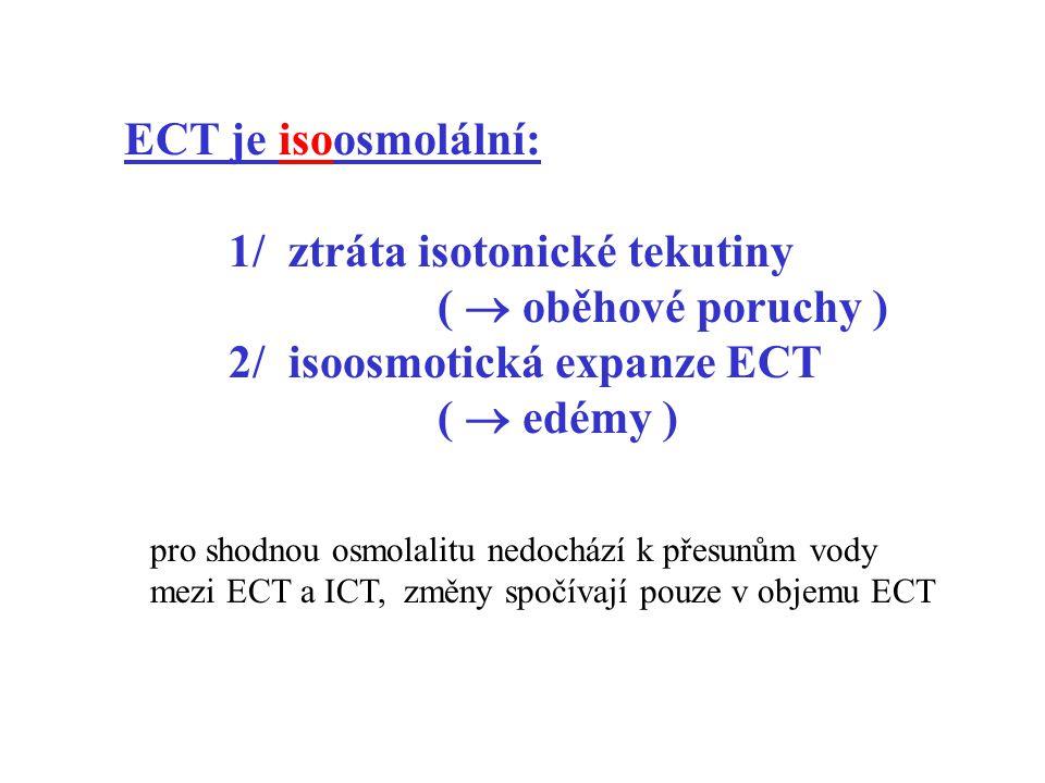 1/ ztráta isotonické tekutiny (  oběhové poruchy )