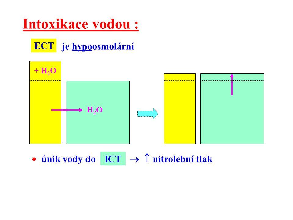 Intoxikace vodou : ECT je hypoosmolární