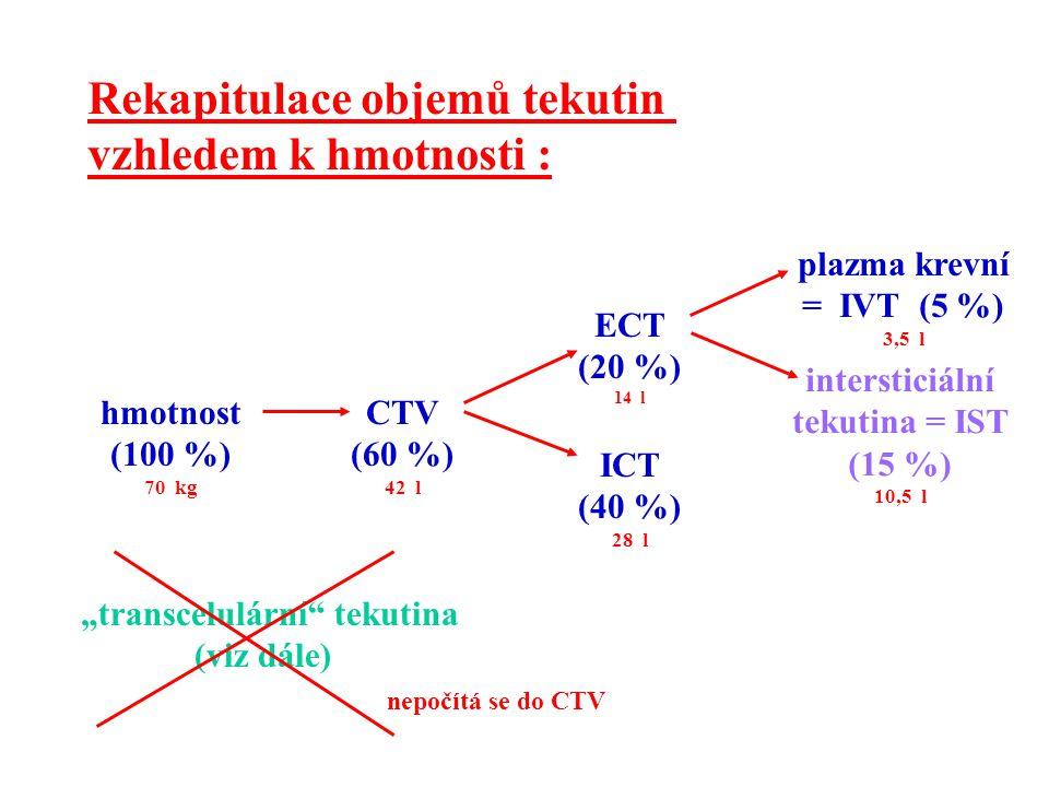 Rekapitulace objemů tekutin vzhledem k hmotnosti :