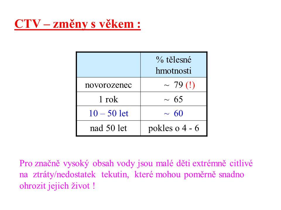 CTV – změny s věkem : % tělesné hmotnosti novorozenec ~ 79 (!) 1 rok