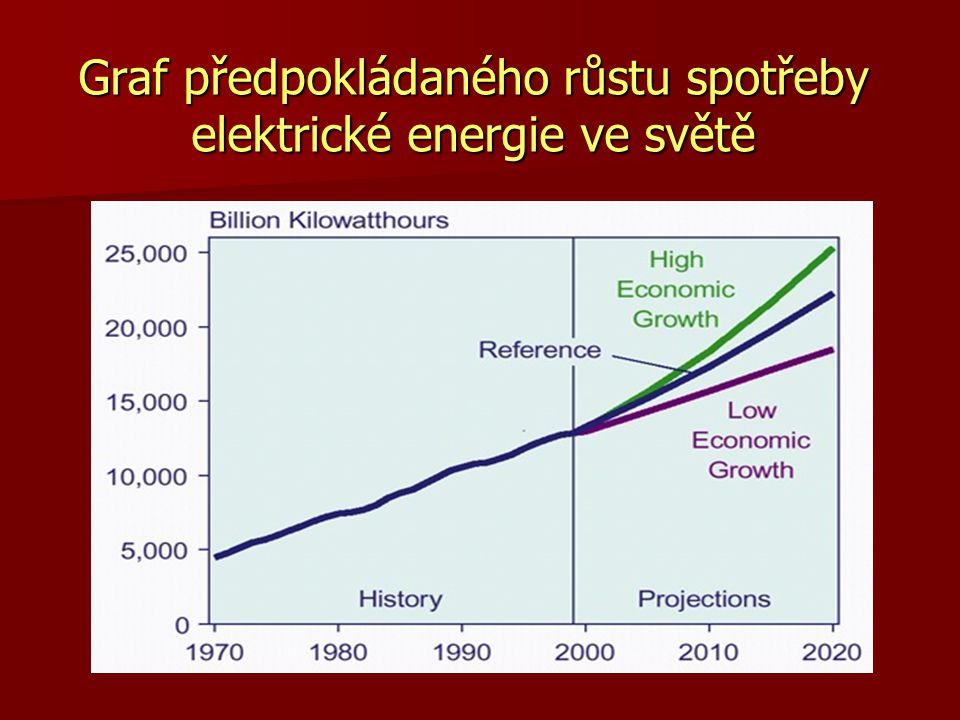 Graf předpokládaného růstu spotřeby elektrické energie ve světě