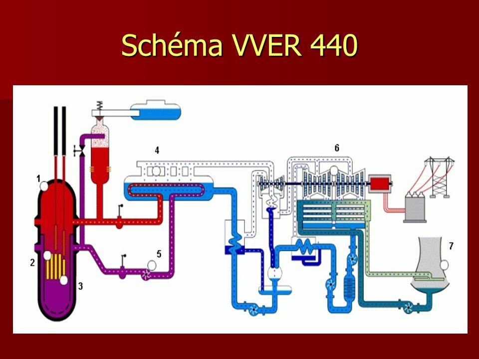 Schéma VVER 440