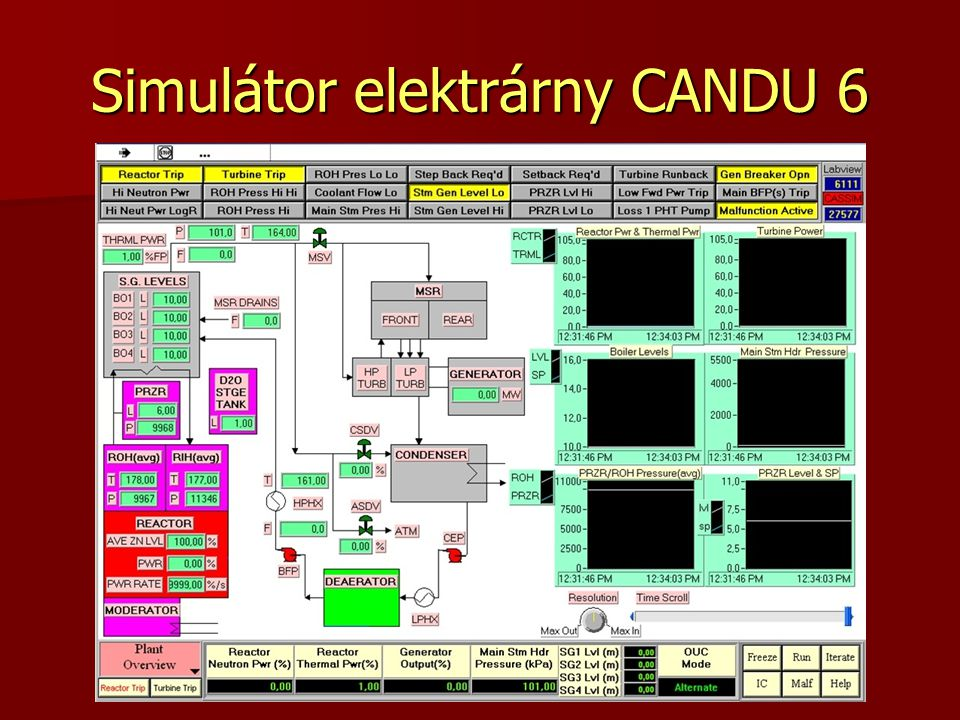 Simulátor elektrárny CANDU 6