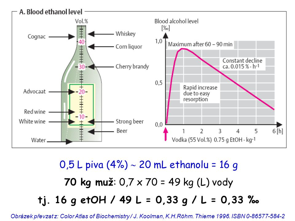 0,5 L piva (4%)  20 mL ethanolu = 16 g