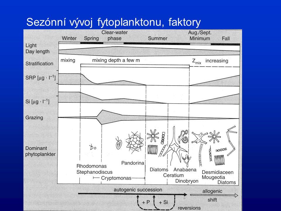 Sezónní vývoj fytoplanktonu, faktory