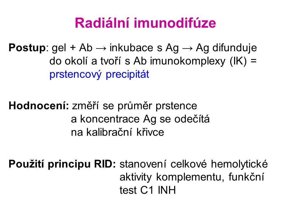 Radiální imunodifúze