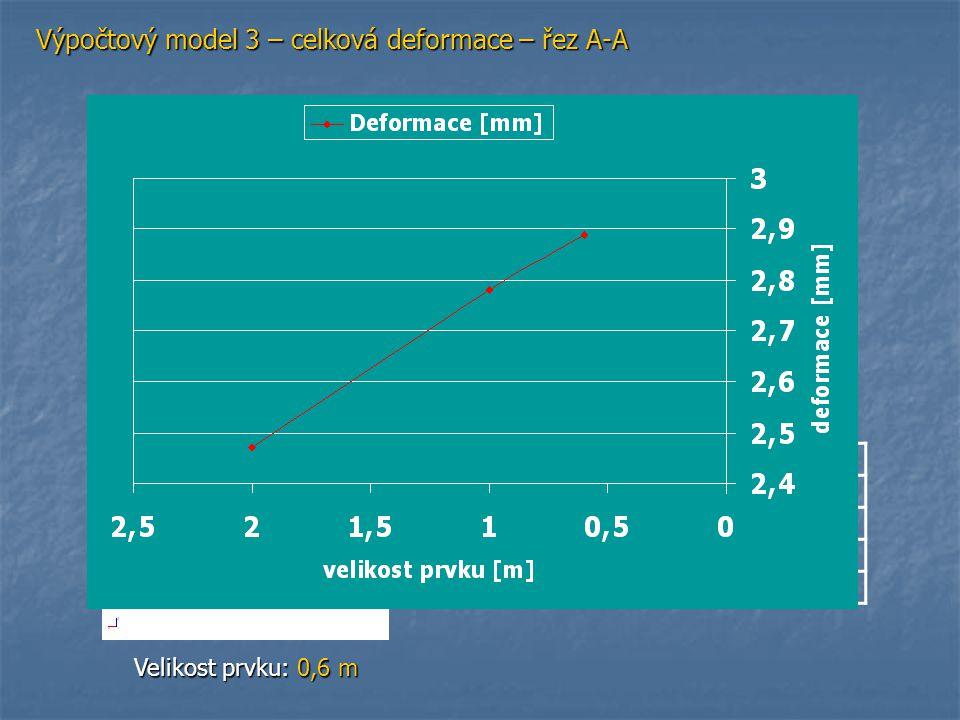 Výpočtový model 3 – celková deformace – řez A-A