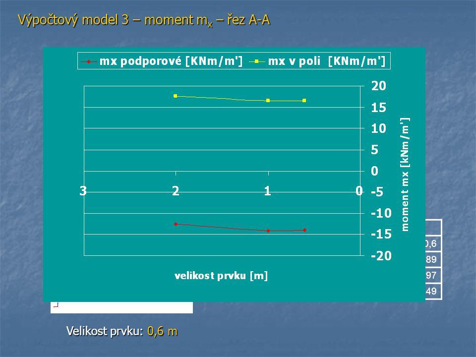 Výpočtový model 3 – moment mx – řez A-A