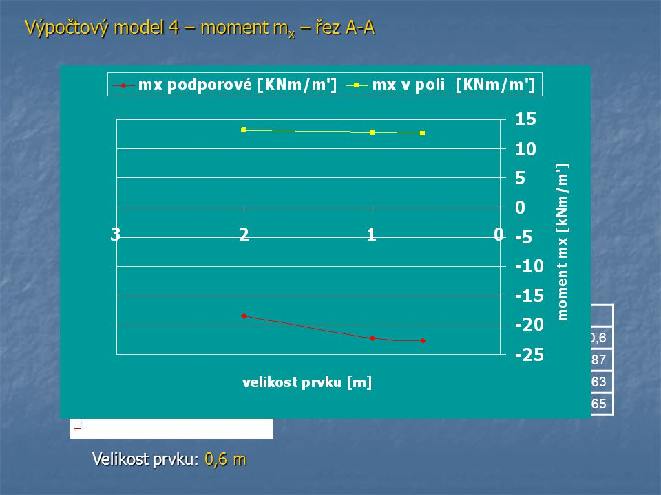 Výpočtový model 4 – moment mx – řez A-A
